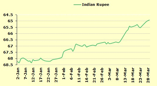 Economic times live forex rate